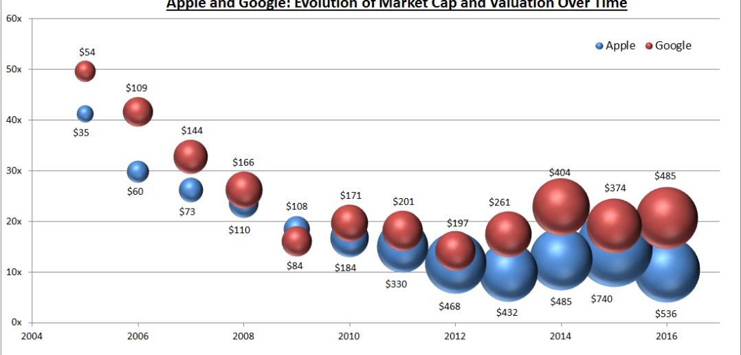 apple-vs.google-valuations-1078x516