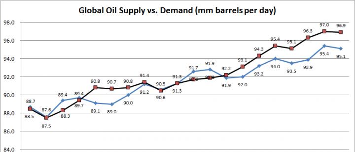 global-oil-supply-vs-demand